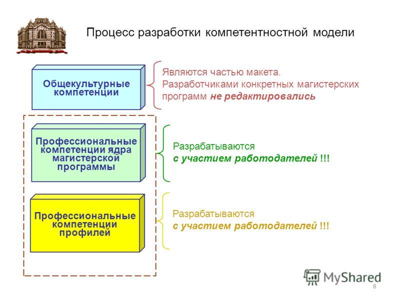 Процесс разработки компетентностной модели Общекультурные компетенции Профессиональные компетенции ядра магистерской программы Профессиональные компетенции профилей Являются частью макета. Разработчиками конкретных магистерских программ не редактиров