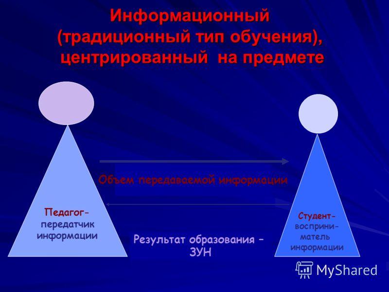Информационный (традиционный тип обучения), центрированный на предмете Педагог- передатчик информации Студент- восприни- матель информации Объем передаваемой информации Результат образования – ЗУН