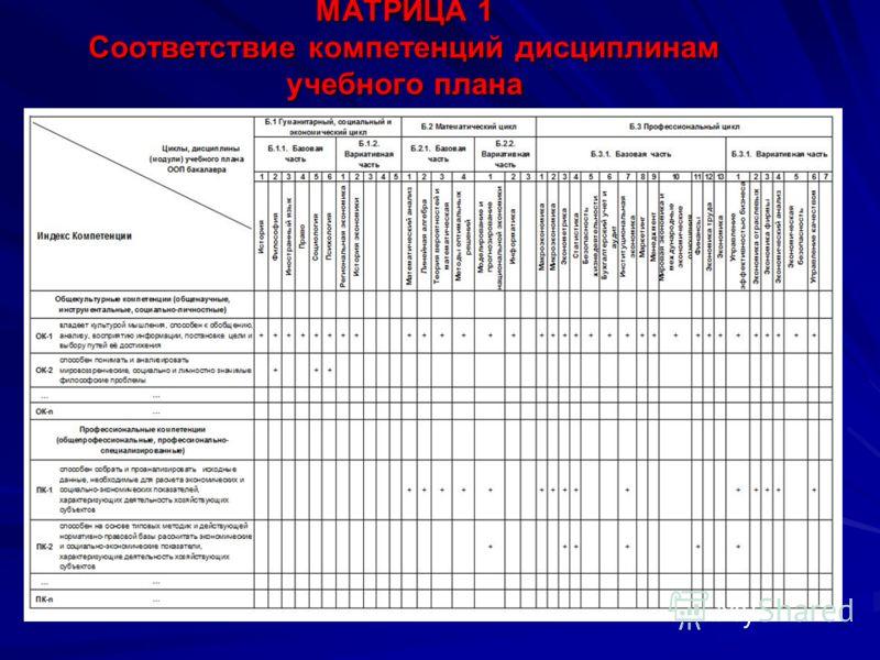 МАТРИЦА 1 Соответствие компетенций дисциплинам учебного плана