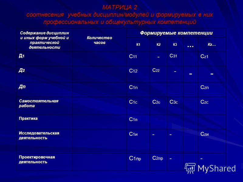 Содержание дисциплин и иных форм учебной и практической деятельности Количество часов Формируемые компетенции К1К1К1К1 К2К2К2К2 К3К3К3К3… Кz…Кz…Кz…Кz… Д1Д1Д1Д1 C 11 - С 31 C z1 Д2Д2Д2Д2 С 12 C 22 - -- ДnДnДnДn С1nС1n C zn Самостоятельная работа C 1c