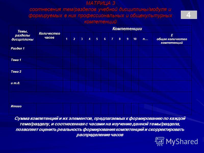 4 Темы, разделы дисциплины Количество часов Компетенции 12345678910 n…n…n…n…Σ общее количество компетенций Раздел 1 Тема 1 Тема 2 и т.д. Итого МАТРИЦА 3 соотнесения тем/разделов учебной дисциплины/модуля и формируемых в них профессиональных и общекул