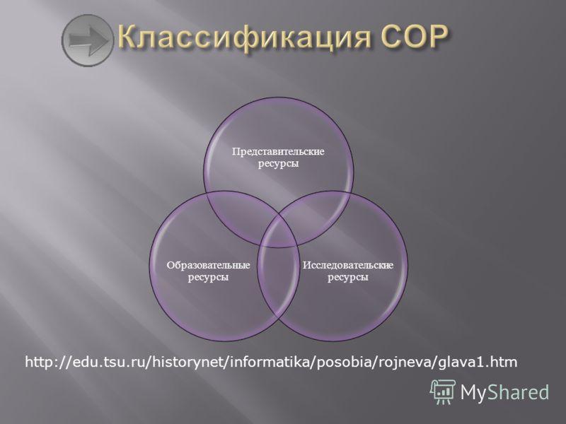 Представительские ресурсы Исследовательски е ресурсы Образовательные ресурсы http://edu.tsu.ru/historynet/informatika/posobia/rojneva/glava1.htm