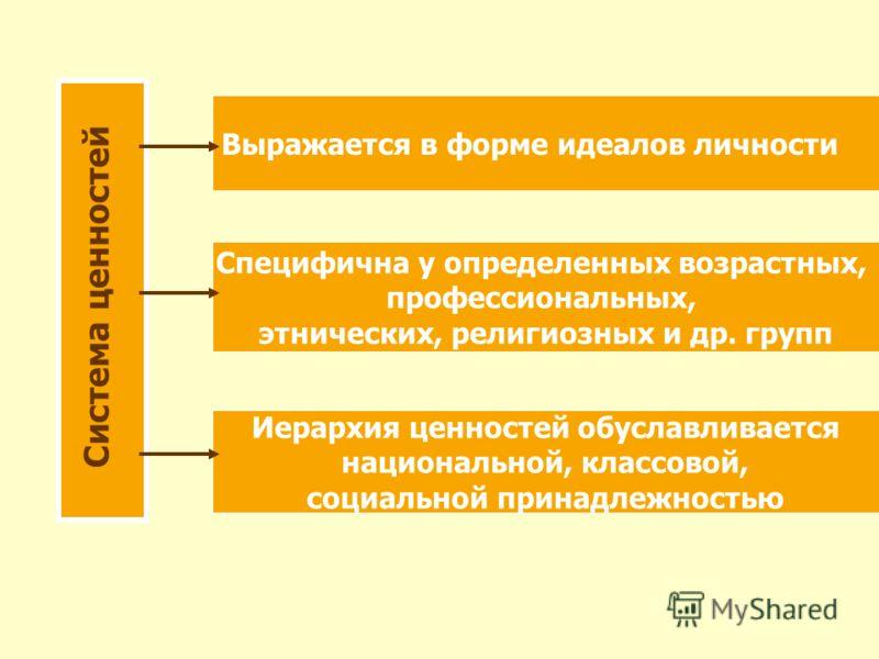 Система ценностей Выражается в форме идеалов личности Специфична у определенных возрастных, профессиональных, этнических, религиозных и др. групп Иерархия ценностей обуславливается национальной, классовой, социальной принадлежностью
