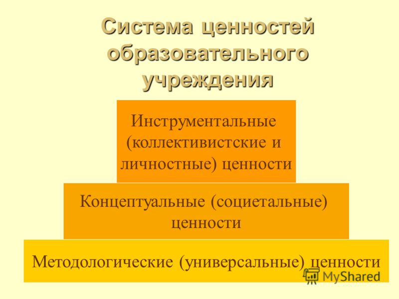 Система ценностей образовательного учреждения Методологические (универсальные) ценности Концептуальные (социетальные) ценности Инструментальные (коллективистские и личностные) ценности