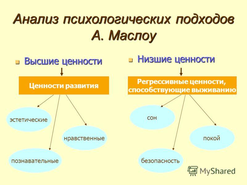Анализ психологических подходов А. Маслоу Высшие ценности Высшие ценности Низшие ценности Ценности развития Регрессивные ценности, способствующие выживанию эстетические нравственные познавательные покой сон безопасность