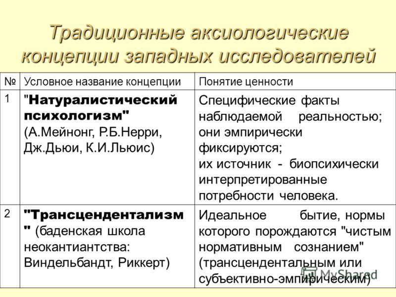 Традиционные аксиологические концепции западных исследователей Условное название концепцииПонятие ценности 1