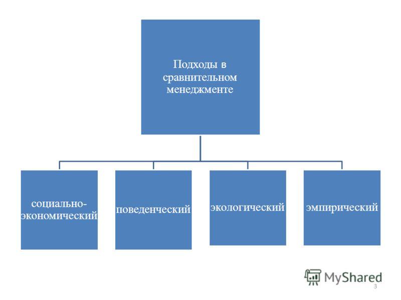 Подходы в сравнительном менеджменте социально- экономический поведенческий экологическийэмпирический 3