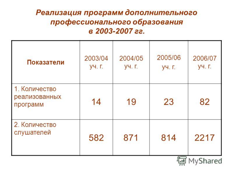 Реализация программ дополнительного профессионального образования в 2003-2007 гг. Показатели 2003/04 уч. г. 2004/05 уч. г. 2005/06 уч. г. 2006/07 уч. г. 1. Количество реализованных программ 14192382 2. Количество слушателей 5828718142217