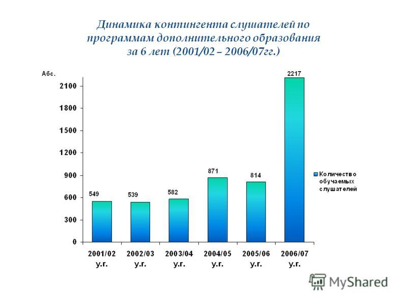 Динамика контингента слушателей по программам дополнительного образования за 6 лет (2001/02 – 2006/07гг.)