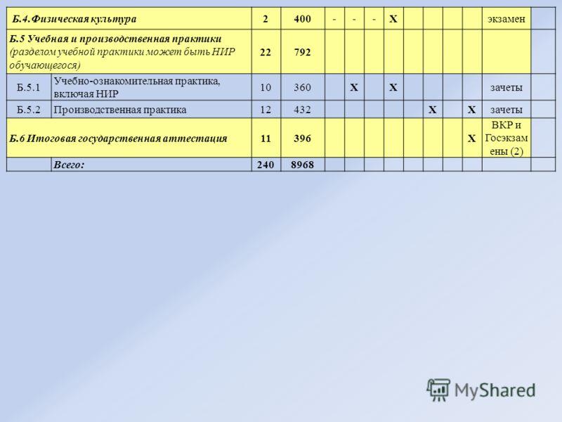 Б.4.Физическая культура2400---Х экзамен Б.5 Учебная и производственная практики (разделом учебной практики может быть НИР обучающегося) 22792 Б.5.1 Учебно-ознакомительная практика, включая НИР 10360 Х Х зачеты Б.5.2Производственная практика12432 Х Хз