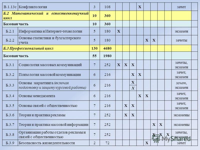 В.1.13сКонфликтология3108 Х зачет Б.2 Математический и естественнонаучный цикл 10360 Базовая часть10360 Б.2.1Информатика и Интернет-технологии5180Х экзамен Б.2.2 Основы статистики и бухгалтерского учета 5180 ХХ зачеты Б.3 Профессиональный цикл1304680