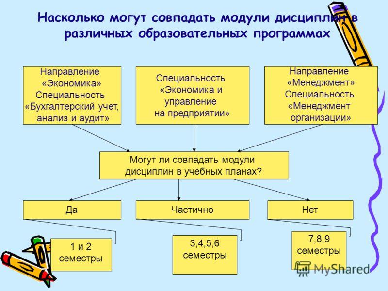 Насколько могут совпадать модули дисциплин в различных образовательных программах Направление «Экономика» Специальность «Бухгалтерский учет, анализ и аудит» Специальность «Экономика и управление на предприятии» Направление «Менеджмент» Специальность