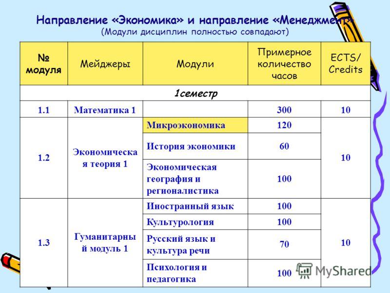 Направление «Экономика» и направление «Менеджмент» (Модули дисциплин полностью совпадают) модуля МейджерыМодули Примерное количество часов ECTS/ Credits 1семестр 1.1Математика 1 30010 1.2 Экономическа я теория 1 Микроэкономика120 10 История экономики