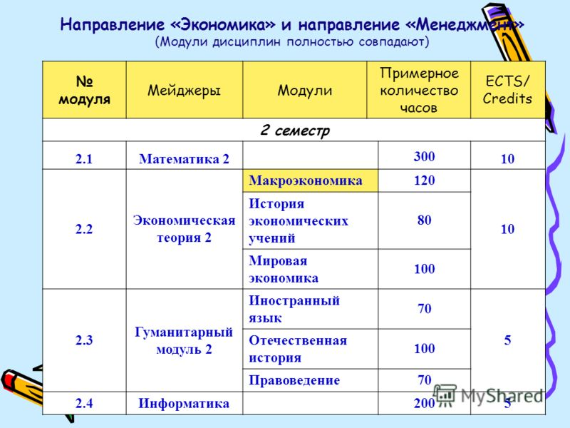 Направление «Экономика» и направление «Менеджмент» (Модули дисциплин полностью совпадают) модуля МейджерыМодули Примерное количество часов ECTS/ Credits 2 семестр 2.1Математика 2 300 10 2.2 Экономическая теория 2 Макроэкономика120 10 История экономич