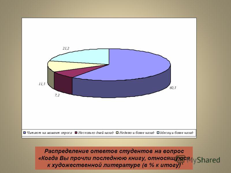 Распределение ответов студентов на вопрос «Когда Вы прочли последнюю книгу, относящуюся к художественной литературе (в % к итогу)