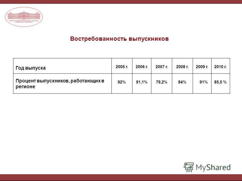 Востребованность выпускников Год выпуска 2005 г.2006 г.2007 г.2008 г.2009 г.2010 г. Процент выпускников, работающих в регионе 92%91,1%79,2%84% 91%85,5 %