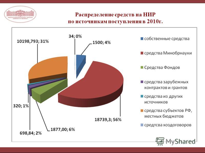 Распределение средств на НИР по источникам поступления в 2010г.