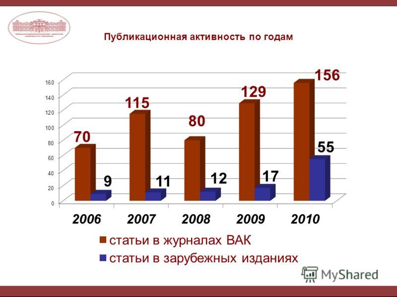 Публикационная активность по годам