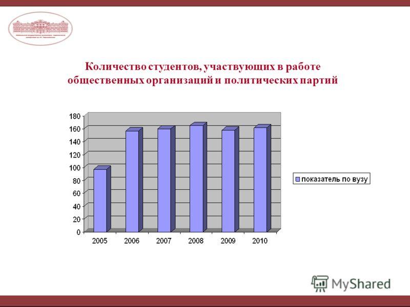 Количество студентов, участвующих в работе общественных организаций и политических партий