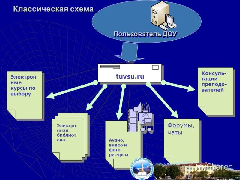 Классическая схема Пользователь ДОУ Электрон ные курсы по выбору Электро нная библиот ека Аудио, видео и фото ресурсы Форумы, чаты Консуль- тации преподо- вателей tuvsu.ru