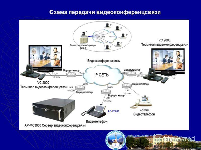 Схема передачи видеоконференцсвязи