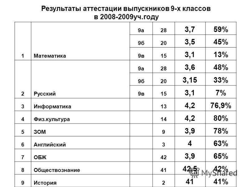Результаты аттестации выпускников 9-х классов в 2008-2009уч.году 1Математика 9а28 3,759% 9б20 3,545% 9в15 3,113% 2Русский 9а28 3,648% 9б20 3,1533% 9в15 3,17% 3Информатика 13 4,276,9% 4Физ.культура 14 4,280% 5ЗОМ 9 3,978% 6Английский 3 463% 7ОБЖ 42 3,
