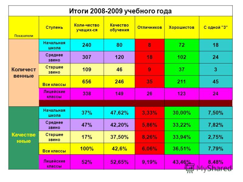 Итоги 2008-2009 учебного года Показатели Ступень Коли-чество учащих-ся Качество обучения ОтличниковХорошистовС одной