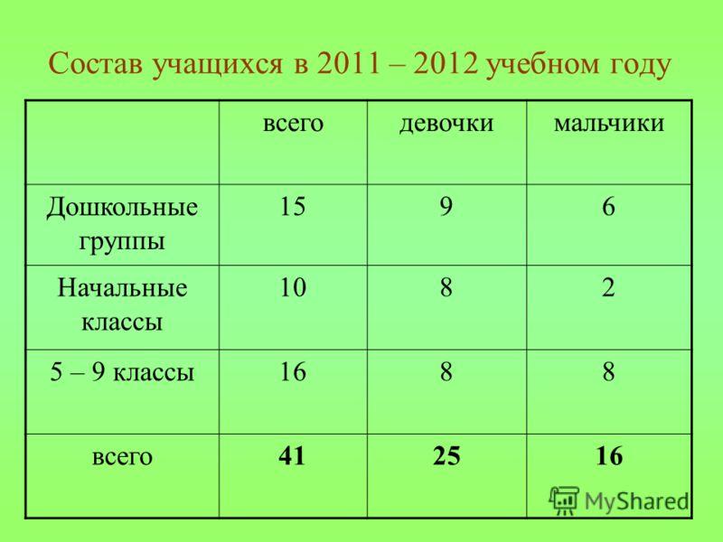 Состав учащихся в 2011 – 2012 учебном году всегодевочкимальчики Дошкольные группы 1596 Начальные классы 1082 5 – 9 классы1688 всего412516