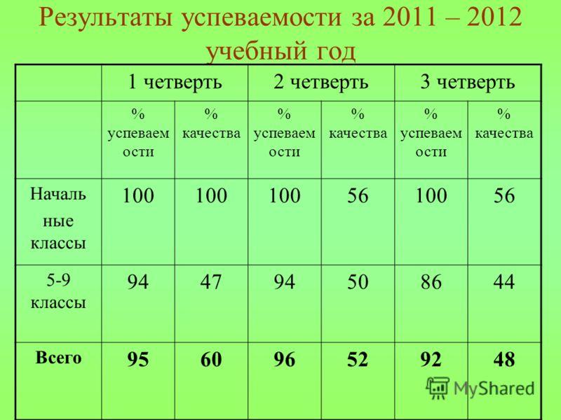 Результаты успеваемости за 2011 – 2012 учебный год 1 четверть2 четверть3 четверть % успеваем ости % качества % успеваем ости % качества % успеваем ости % качества Началь ные классы 100 5610056 5-9 классы 944794508644 Всего 956096529248