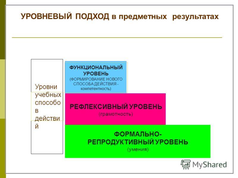 ФУНКЦИОНАЛЬНЫЙ УРОВЕНЬ (ФОРМИРОВАНИЕ НОВОГО СПОСОБА ДЕЙСТВИЯ - компетентность) РЕФЛЕКСИВНЫЙ УРОВЕНЬ (грамотность) ФОРМАЛЬНО- РЕПРОДУКТИВНЫЙ УРОВЕНЬ (умения) УРОВНЕВЫЙ ПОДХОД в предметных результатах Уровни учебных способо в действи й