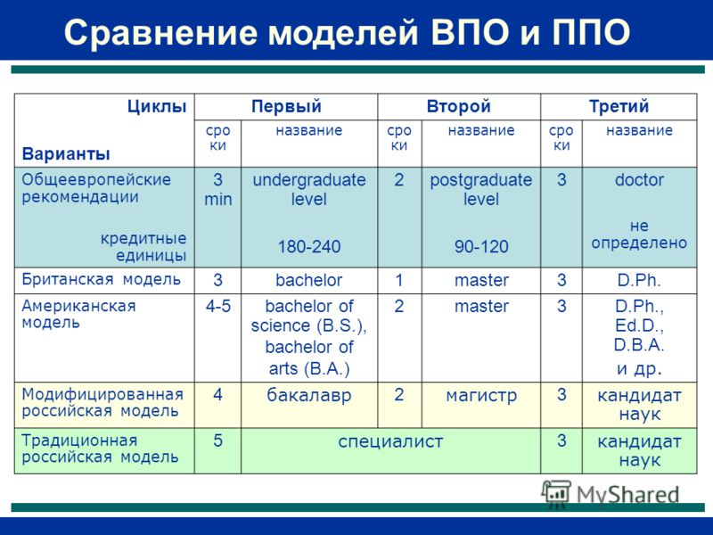 Циклы Варианты ПервыйВторойТретий сро ки названиесро ки названиесро ки название Общеевропейские рекомендации кредитные единицы 3 min undergraduate level 180-240 2postgraduate level 90-120 3doctor не определено Британская модель 3bachelor1master3D.Ph.