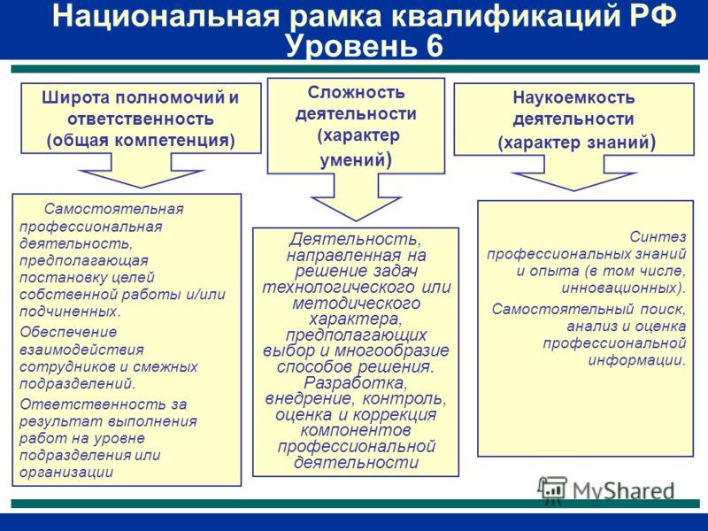 Национальная рамка квалификаций РФ Уровень 6 Наукоемкость деятельности (характер знаний ) Синтез профессиональных знаний и опыта (в том числе, инновационных). Самостоятельный поиск, анализ и оценка профессиональной информации. Деятельность, направлен