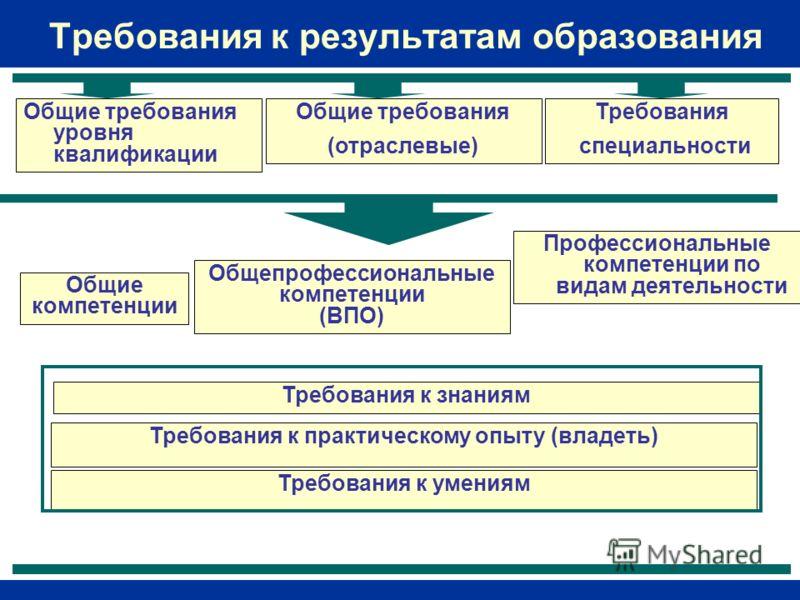 Требования к результатам образования Общие требования уровня квалификации Требования специальности Общие компетенции Профессиональные компетенции по видам деятельности Требования к практическому опыту (владеть) Требования к умениям Требования к знани