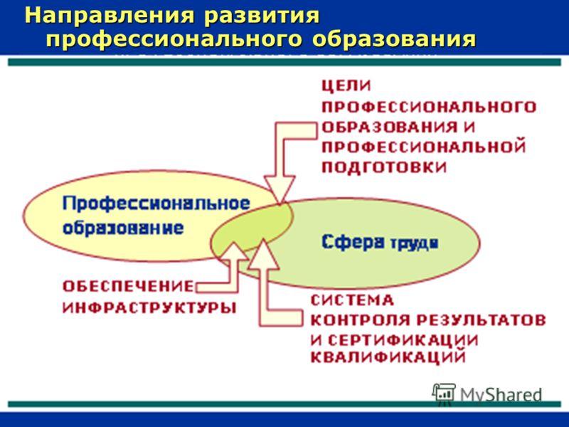 Направления развития профессионального образования