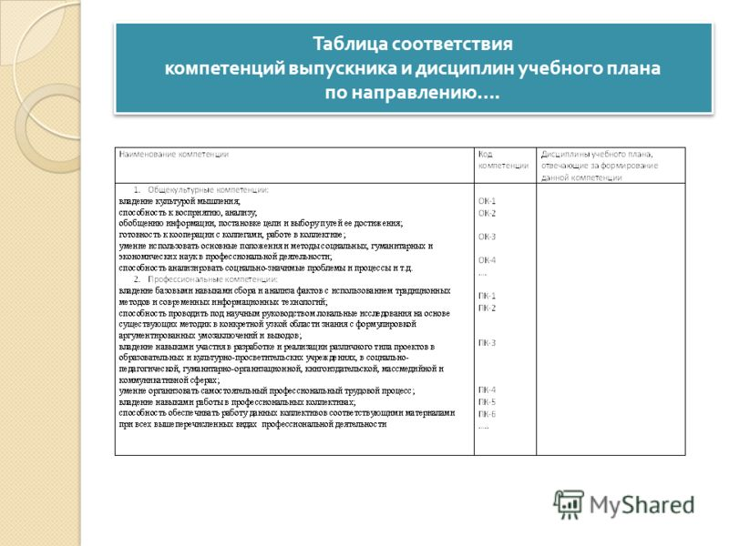 Таблица соответствия компетенций выпускника и дисциплин учебного плана по направлению ….