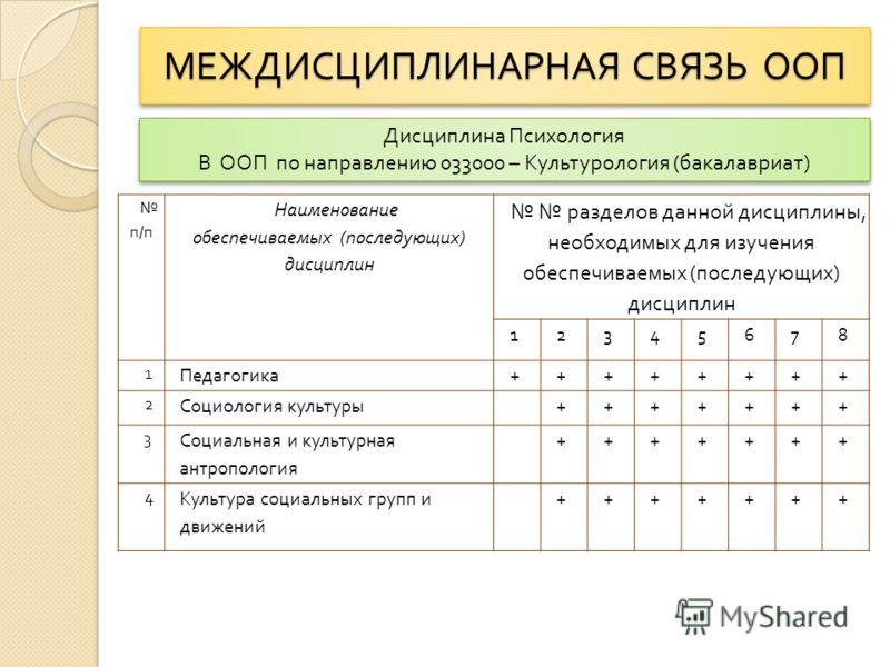 МЕЖДИСЦИПЛИНАРНАЯ СВЯЗЬ ООП п / п Наименование обеспечиваемых ( последующих ) дисциплин разделов данной дисциплины, необходимых для изучения обеспечиваемых ( последующих ) дисциплин 12345678 1 Педагогика ++++++++ 2 Социология культуры +++++++ 3 Социа