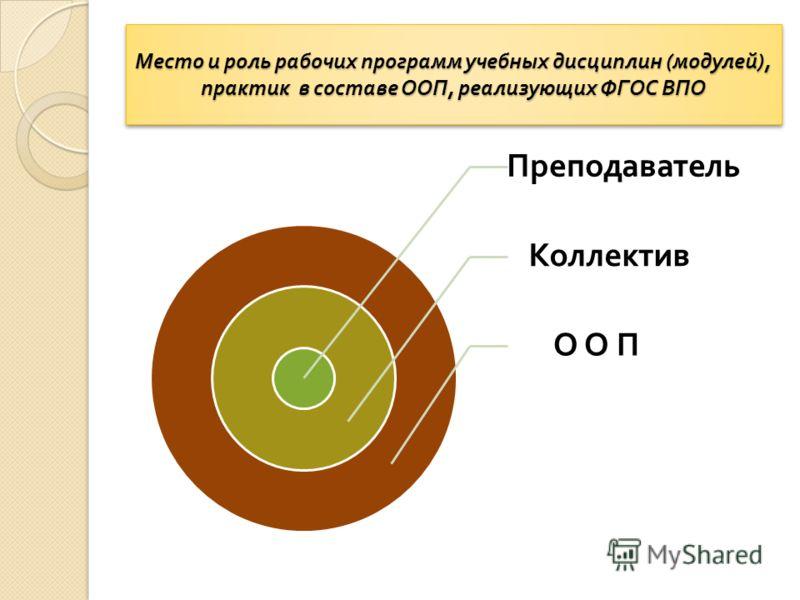 Место и роль рабочих программ учебных дисциплин ( модулей ), практик в составе ООП, реализующих ФГОС ВПО Преподаватель Коллектив О О П
