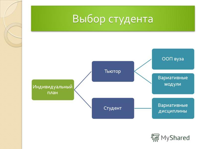 Выбор студента Индивидуальный план Тьютор ООП вуза Вариативные модули Студент Вариативные дисциплины