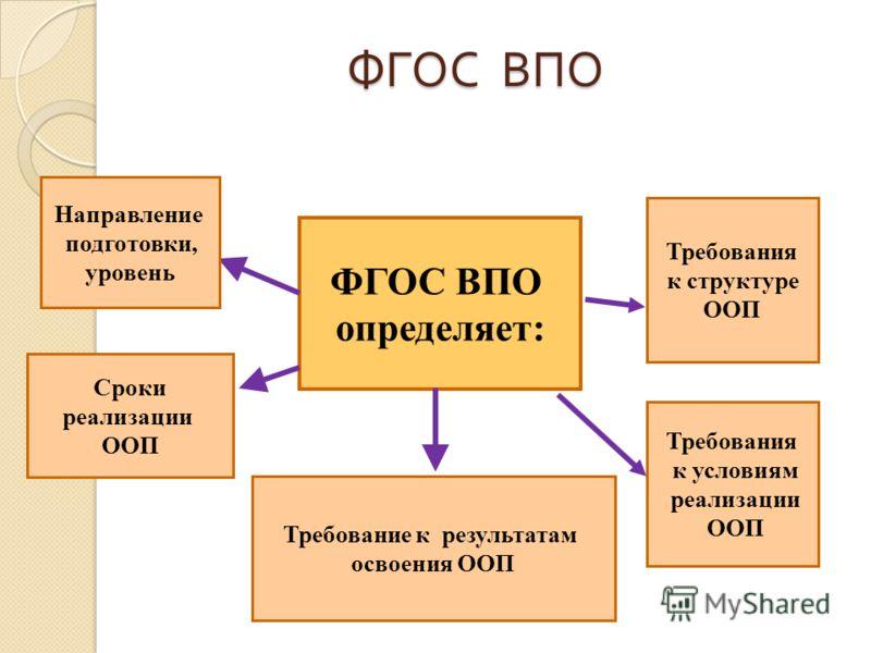 ФГОС ВПО определяет: Направление подготовки, уровень Сроки реализации ООП Требование к результатам освоения ООП Требования к структуре ООП Требования к условиям реализации ООП ФГОС ВПО