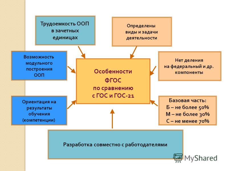 Особенности ФГОС по сравнению с ГОС и ГОС-21 Нет деления на федеральный и др. компоненты Определены виды и задачи деятельности Разработка совместно с работодателями Возможность модульного построения ООП Ориентация на результаты обучения (компетенции)