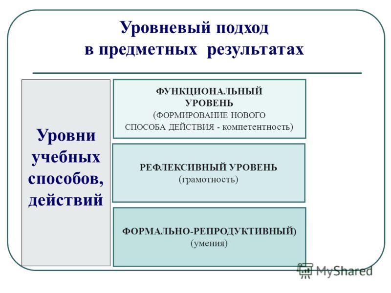 ФУНКЦИОНАЛЬНЫЙ УРОВЕНЬ ( ФОРМИРОВАНИЕ НОВОГО СПОСОБА ДЕЙСТВИЯ - компетентность) РЕФЛЕКСИВНЫЙ УРОВЕНЬ (грамотность) ФОРМАЛЬНО-РЕПРОДУКТИВНЫЙ) (умения) Уровневый подход в предметных результатах Уровни учебных способов, действий
