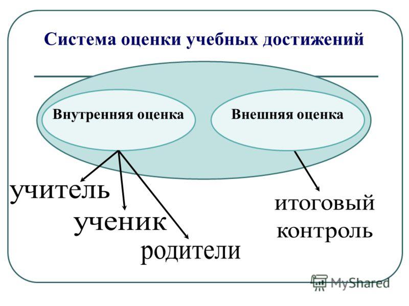Внутренняя оценкаВнешняя оценка Система оценки учебных достижений