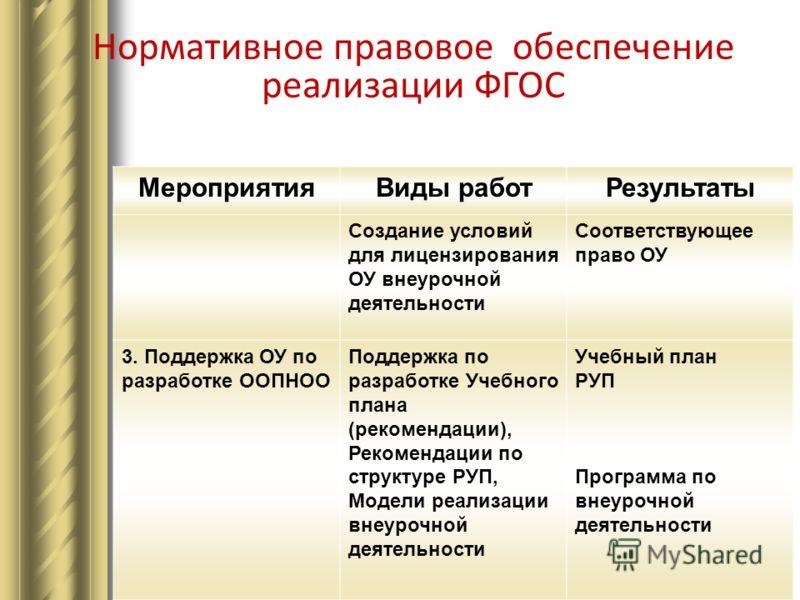 МероприятияВиды работРезультаты Создание условий для лицензирования ОУ внеурочной деятельности Соответствующее право ОУ 3. Поддержка ОУ по разработке ООПНОО Поддержка по разработке Учебного плана (рекомендации), Рекомендации по структуре РУП, Модели