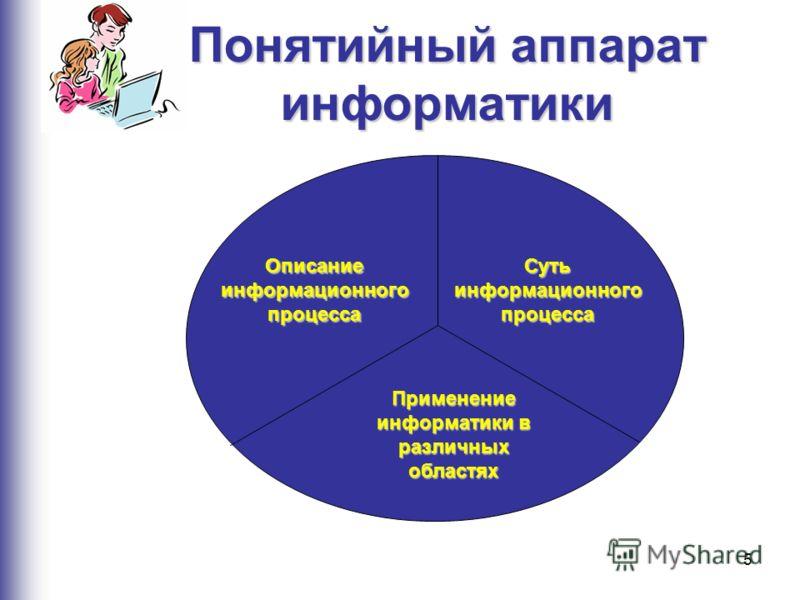 5 Понятийный аппарат информатики Описание информационного процесса Суть информационного процесса Применение информатики в различных областях