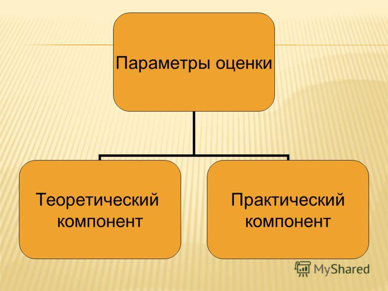 Параметры оценки Теоретический компонент Практический компонент