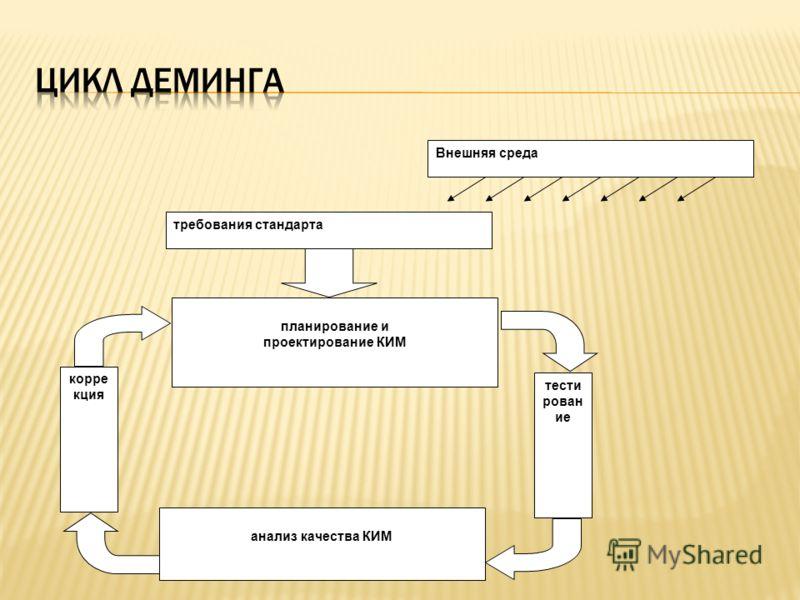 требования стандарта планирование и проектирование КИМ анализ качества КИМ тести рован ие корре кция Внешняя среда