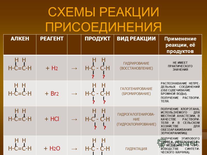 СХЕМЫ РЕАКЦИИ ПРИСОЕДИНЕНИЯ АЛКЕНРЕАГЕНТПРОДУКТВИД РЕАКЦИИ Применение реакции, её продуктов Н Н Н-С=С-Н + Н 2 Н Н Н-С - С-Н ? ? ГИДРИРОВАНИЕ (ВОССТАНОВЛЕНИЕ) НЕ ИМЕЕТ ПРАКТИЧЕСКОГО ЗНАЧЕНИЯ Н Н Н-С=С-Н + Br 2 Н Н Н-С - С-Н ? ГАЛОГЕНИРОВАНИЕ (БРОМИРОВ