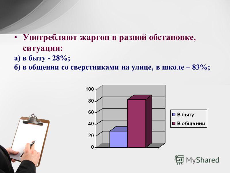 Употребляют жаргон в разной обстановке, ситуации: а) в быту - 28%; б) в общении со сверстниками на улице, в школе – 83%;