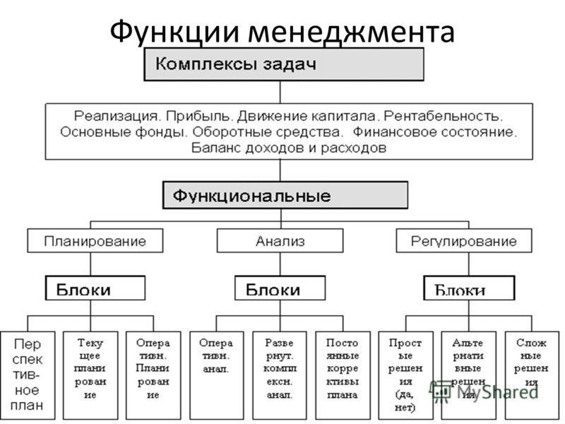 Функции менеджмента