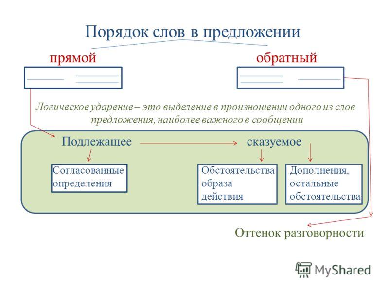 Порядок слов в предложении прямой обратный Логическое ударение – это выделение в произношении одного из слов предложения, наиболее важного в сообщении Подлежащее сказуемое Согласованные определения Обстоятельства образа действия Дополнения, остальные